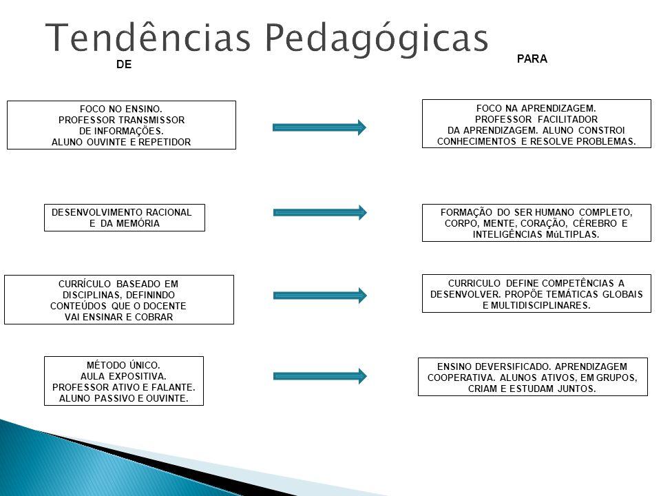 FOCO NO ENSINO.PROFESSOR TRANSMISSOR DE INFORMAÇÕES.