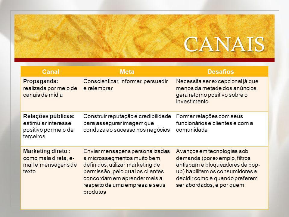 CANAIS CanalMetaDesafios Propaganda: realizada por meio de canais de mídia Conscientizar, informar, persuadir e relembrar Necessita ser excepcional já