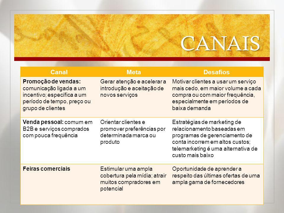 CANAIS CanalMetaDesafios Promoção de vendas: comunicação ligada a um incentivo; específica a um período de tempo, preço ou grupo de clientes Gerar ate