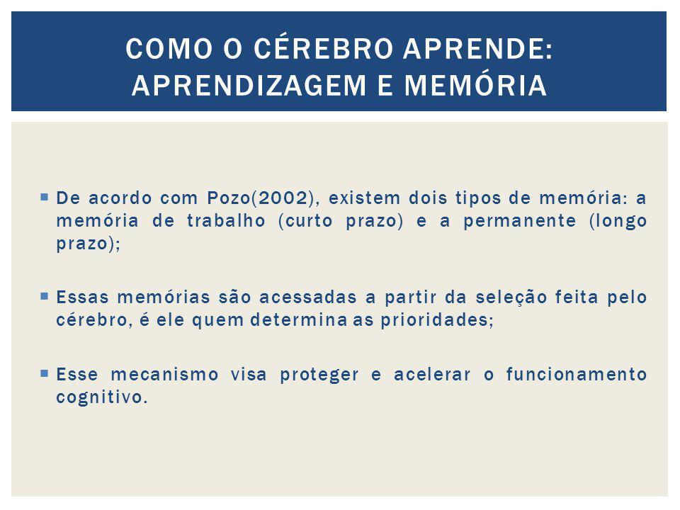 De acordo com Pozo(2002), existem dois tipos de memória: a memória de trabalho (curto prazo) e a permanente (longo prazo); Essas memórias são acessada