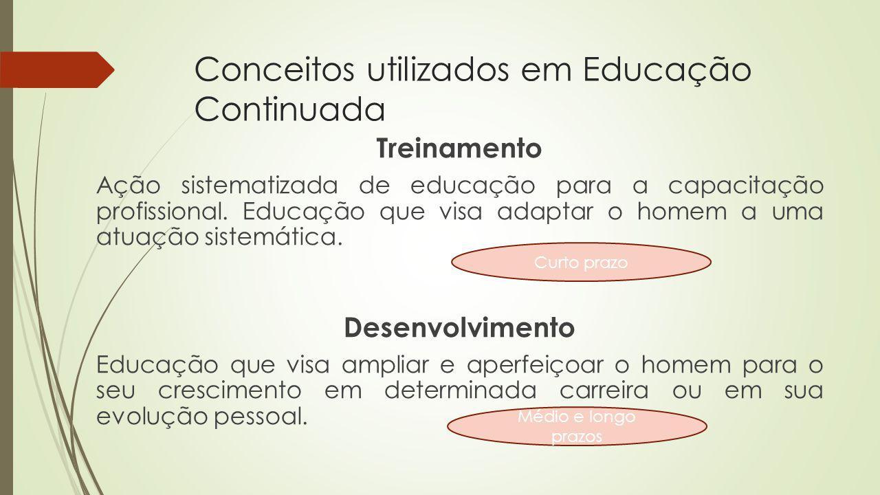 Conceitos utilizados em Educação Continuada Treinamento Ação sistematizada de educação para a capacitação profissional. Educação que visa adaptar o ho