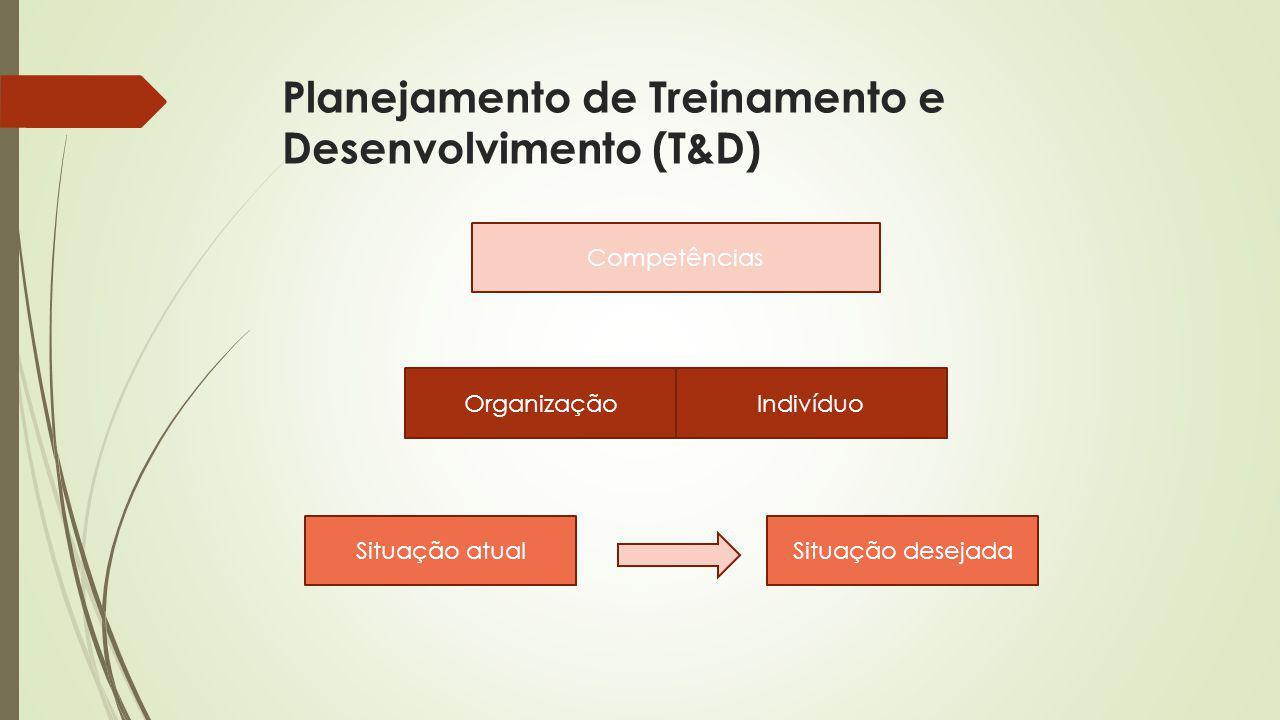 Planejamento de Treinamento e Desenvolvimento (T&D) Competências IndivíduoOrganização Situação desejadaSituação atual