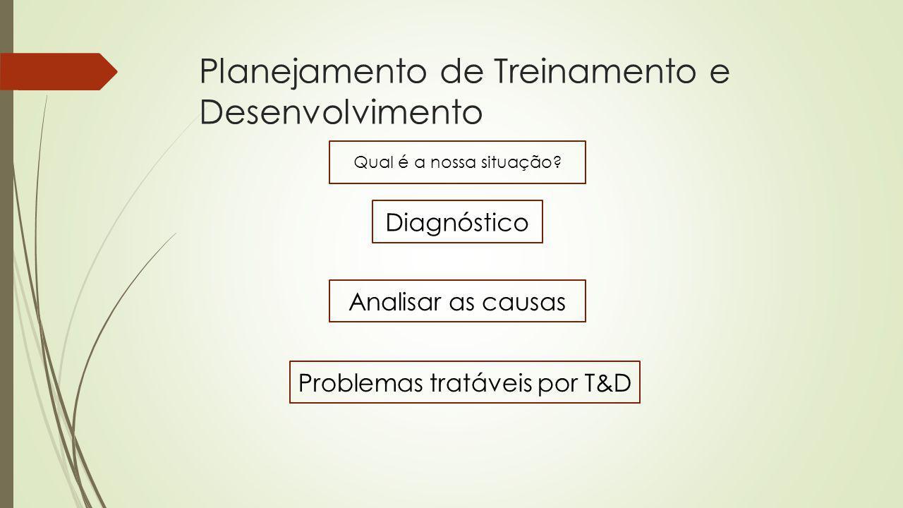 Planejamento de Treinamento e Desenvolvimento Qual é a nossa situação? Diagnóstico Analisar as causas Problemas tratáveis por T&D