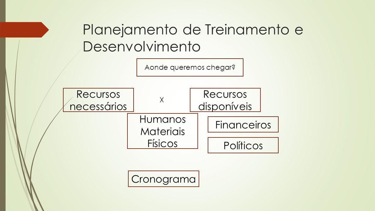 Planejamento de Treinamento e Desenvolvimento Aonde queremos chegar? Recursos necessários Recursos disponíveis X Humanos Materiais Físicos Financeiros