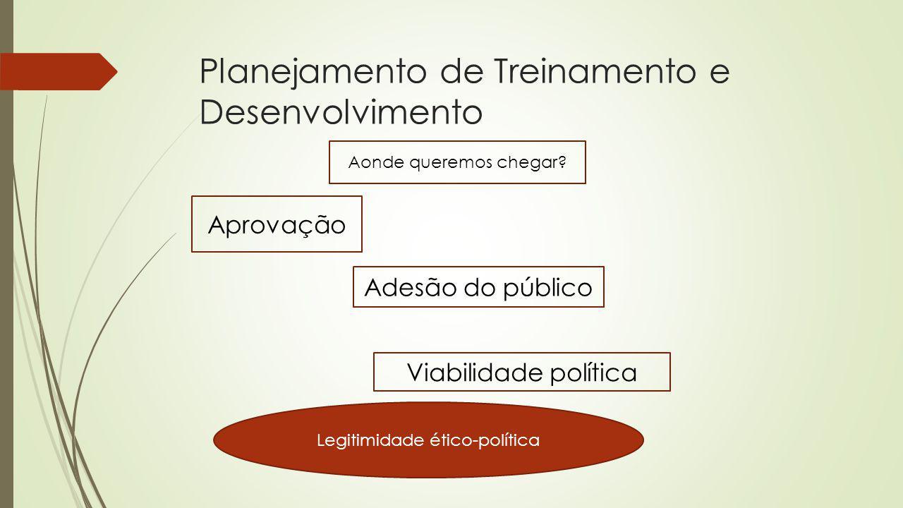 Planejamento de Treinamento e Desenvolvimento Aonde queremos chegar? Aprovação Adesão do público Viabilidade política Legitimidade ético-política