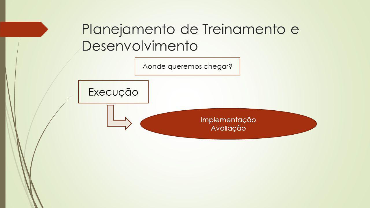 Planejamento de Treinamento e Desenvolvimento Aonde queremos chegar? Execução Implementação Avaliação