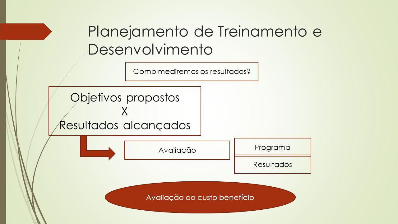 Planejamento de Treinamento e Desenvolvimento Como mediremos os resultados? Objetivos propostos X Resultados alcançados Avaliação Programa Resultados