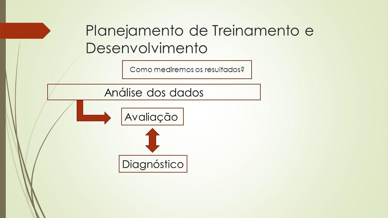 Planejamento de Treinamento e Desenvolvimento Como mediremos os resultados? Análise dos dados Avaliação Diagnóstico