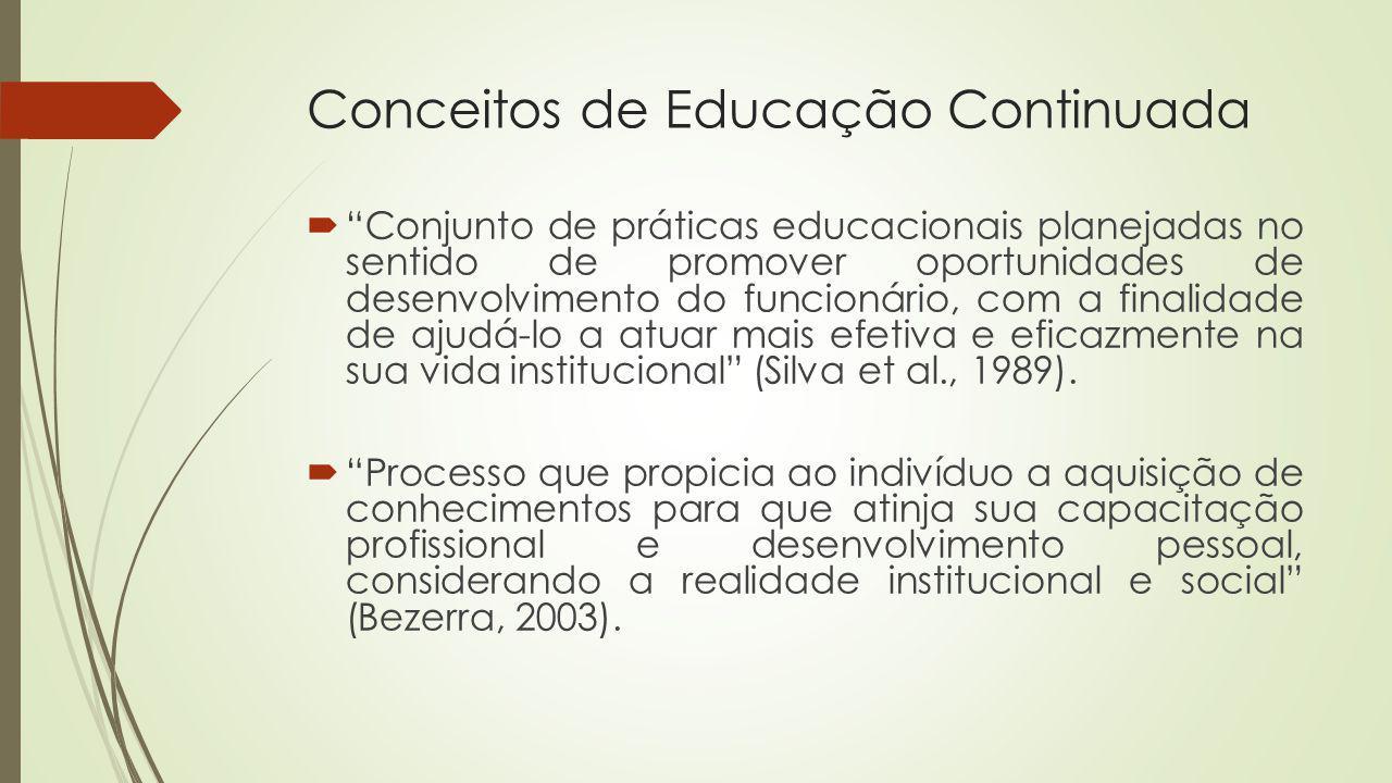 Conceitos de Educação Continuada Conjunto de práticas educacionais planejadas no sentido de promover oportunidades de desenvolvimento do funcionário,
