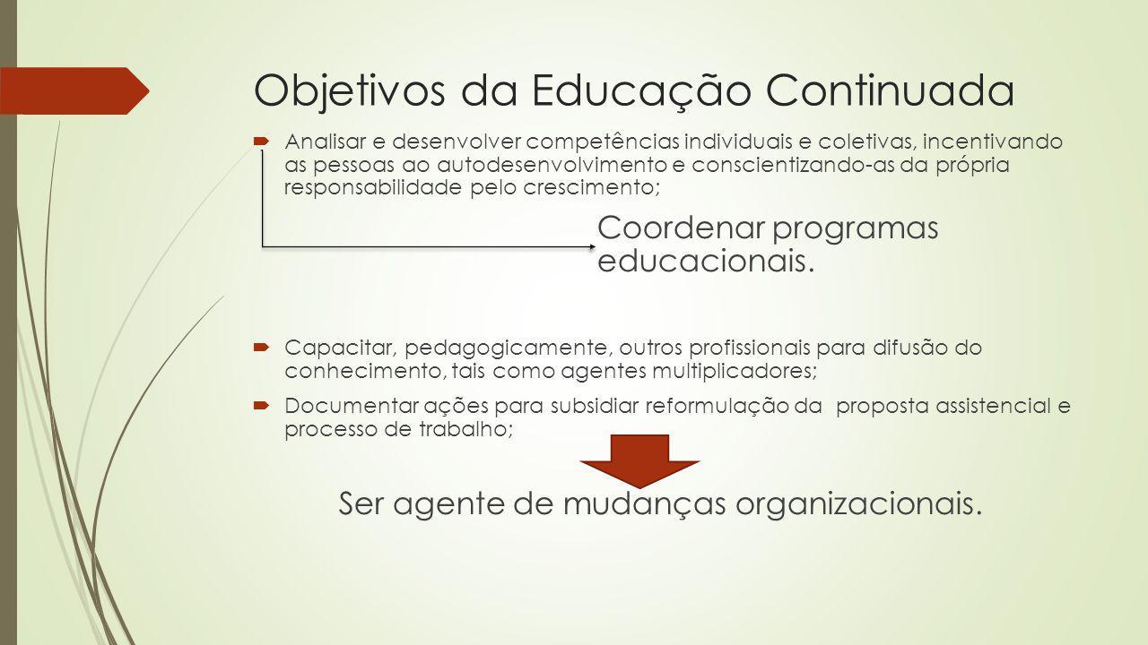 Objetivos da Educação Continuada Analisar e desenvolver competências individuais e coletivas, incentivando as pessoas ao autodesenvolvimento e conscie