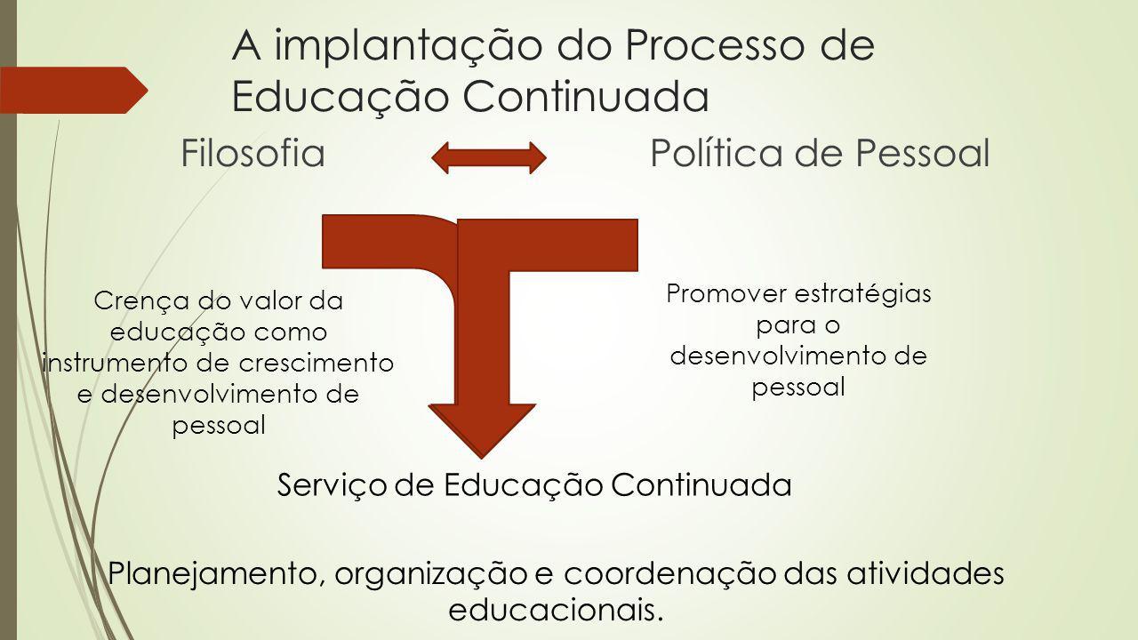 A implantação do Processo de Educação Continuada Filosofia Política de Pessoal Crença do valor da educação como instrumento de crescimento e desenvolv