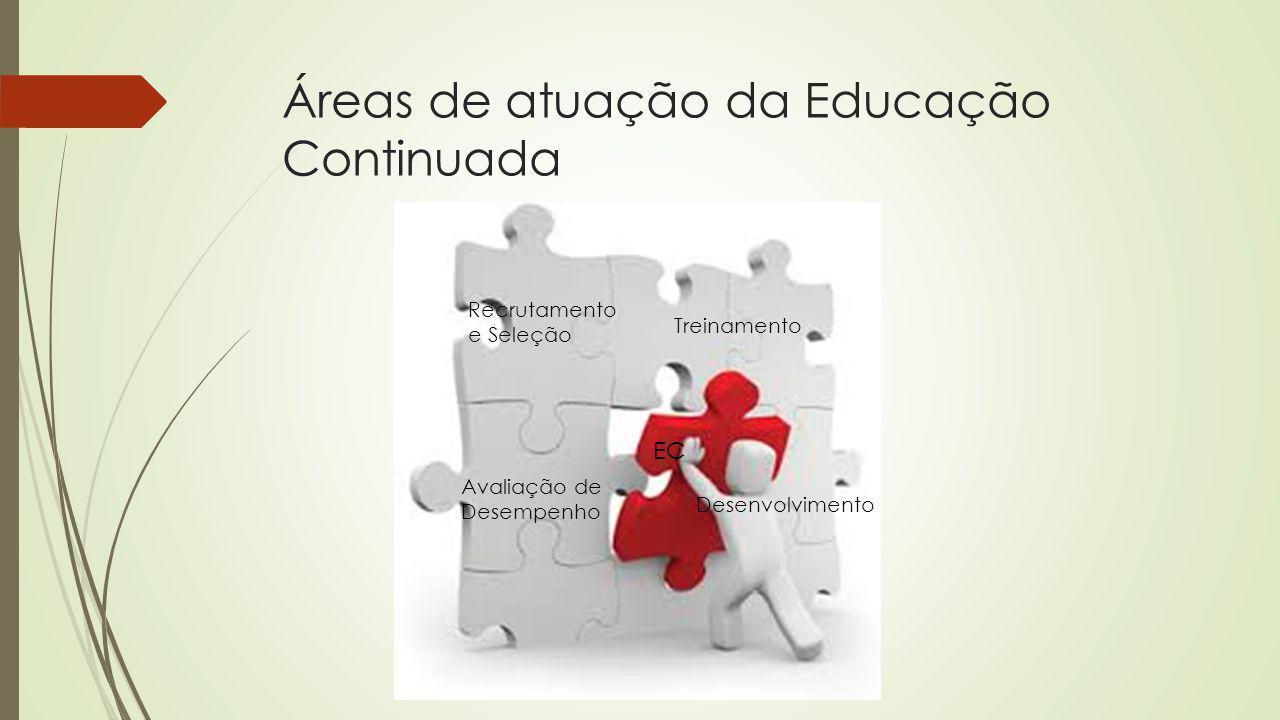 Áreas de atuação da Educação Continuada EC Recrutamento e Seleção Treinamento Avaliação de Desempenho Desenvolvimento
