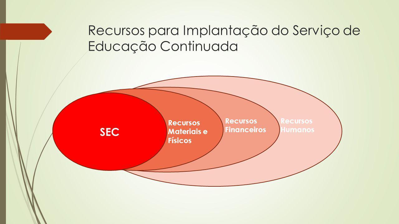 Recursos para Implantação do Serviço de Educação Continuada Físicos SEC Recursos Materiais e Físicos Recursos Financeiros Recursos Humanos