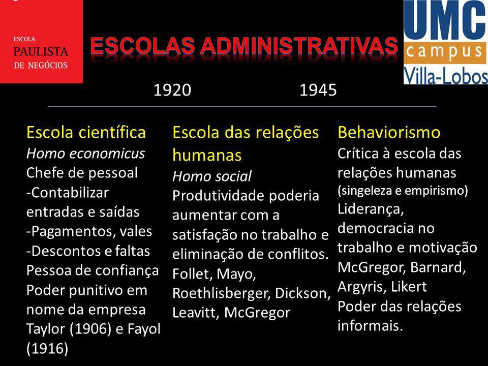 19201945 Escola científica Homo economicus Chefe de pessoal -Contabilizar entradas e saídas -Pagamentos, vales -Descontos e faltas Pessoa de confiança