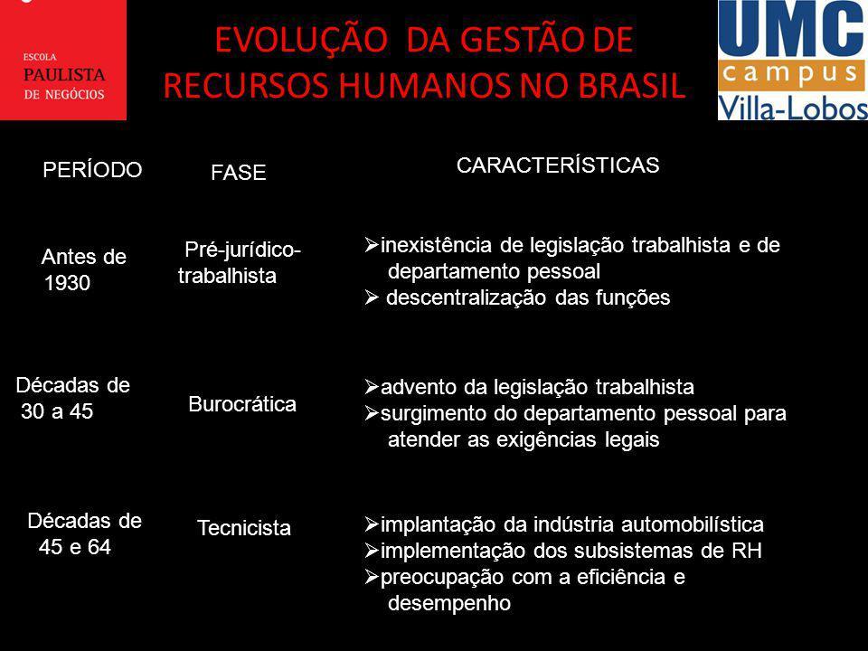 EVOLUÇÃO DA GESTÃO DE RECURSOS HUMANOS NO BRASIL PERÍODO FASE CARACTERÍSTICAS Antes de Antes de 1930 1930 Pré-jurídico- Pré-jurídico-trabalhista inexi