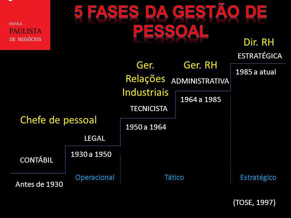 Antes de 1930 1930 a 1950 1950 a 1964 1964 a 1985 1985 a atual CONTÁBIL LEGAL TECNICISTA ADMINISTRATIVA ESTRATÉGICA (TOSE, 1997) Chefe de pessoal Ger.