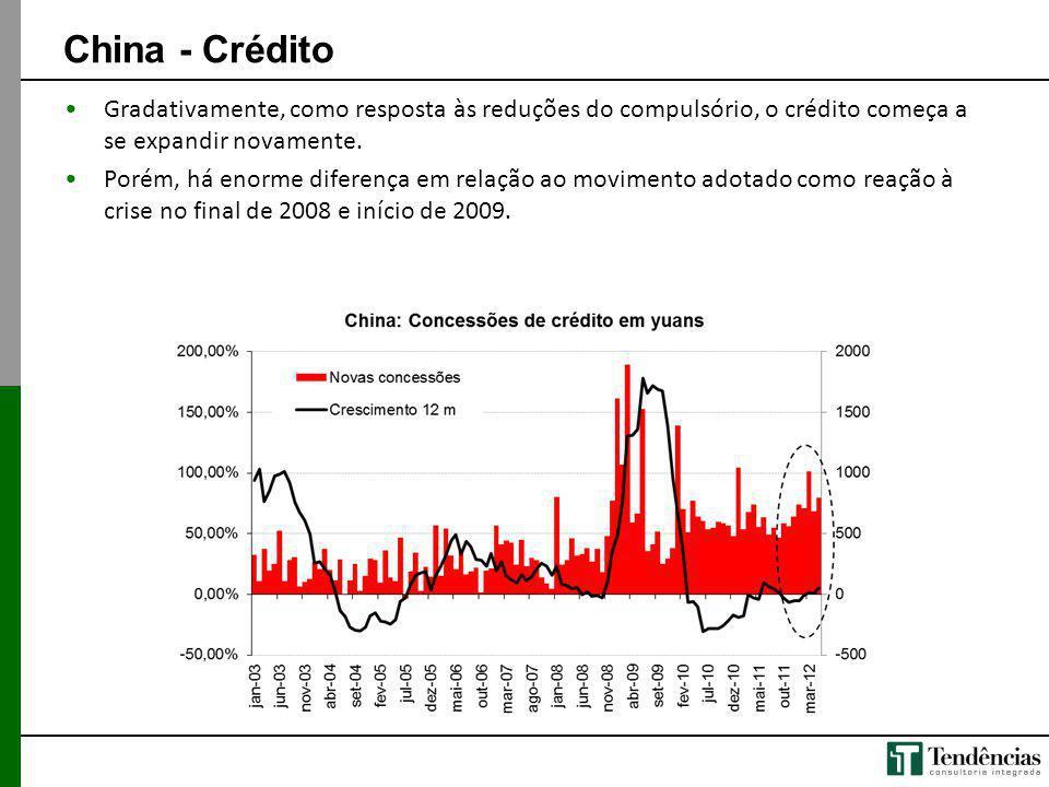 China - Crédito Gradativamente, como resposta às reduções do compulsório, o crédito começa a se expandir novamente. Porém, há enorme diferença em rela