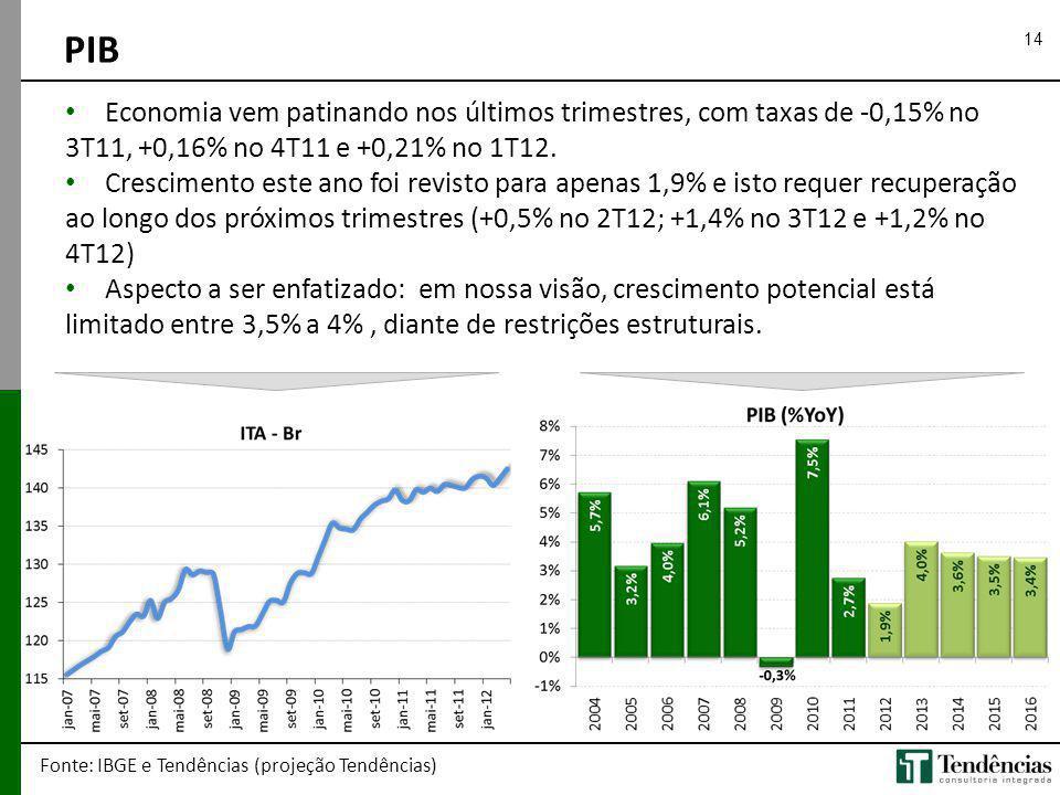 14 PIB Fonte: IBGE e Tendências (projeção Tendências) Economia vem patinando nos últimos trimestres, com taxas de -0,15% no 3T11, +0,16% no 4T11 e +0,