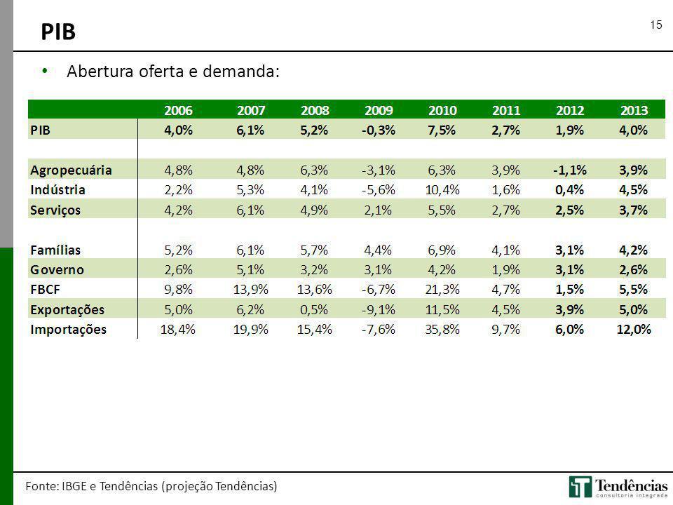 15 PIB Fonte: IBGE e Tendências (projeção Tendências) Abertura oferta e demanda: