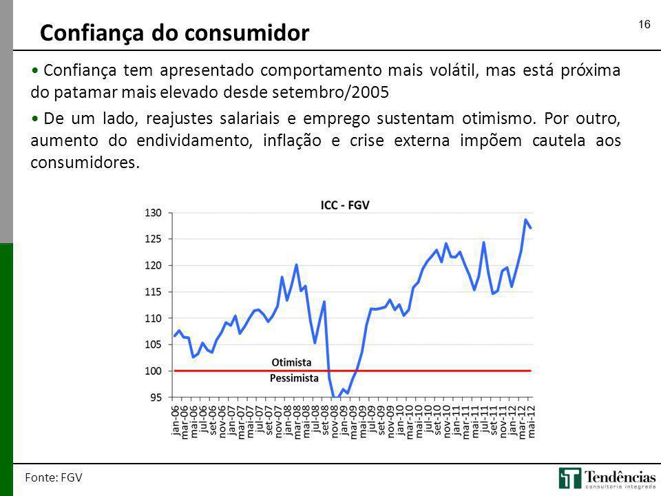 16 Confiança do consumidor Fonte: FGV Confiança tem apresentado comportamento mais volátil, mas está próxima do patamar mais elevado desde setembro/20