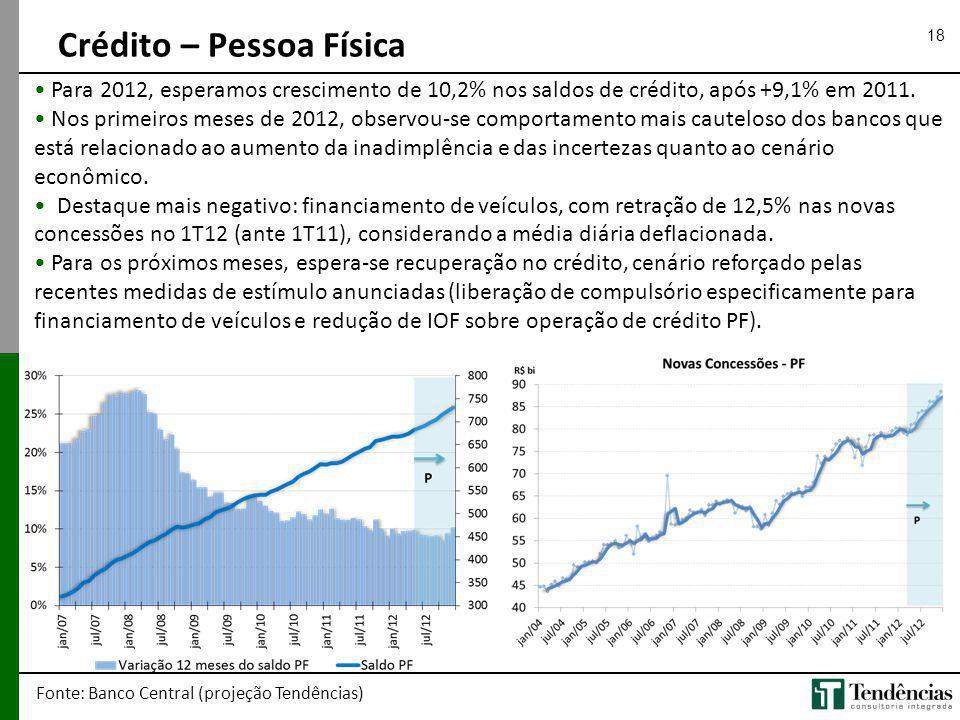18 Crédito – Pessoa Física Fonte: Banco Central (projeção Tendências) Para 2012, esperamos crescimento de 10,2% nos saldos de crédito, após +9,1% em 2