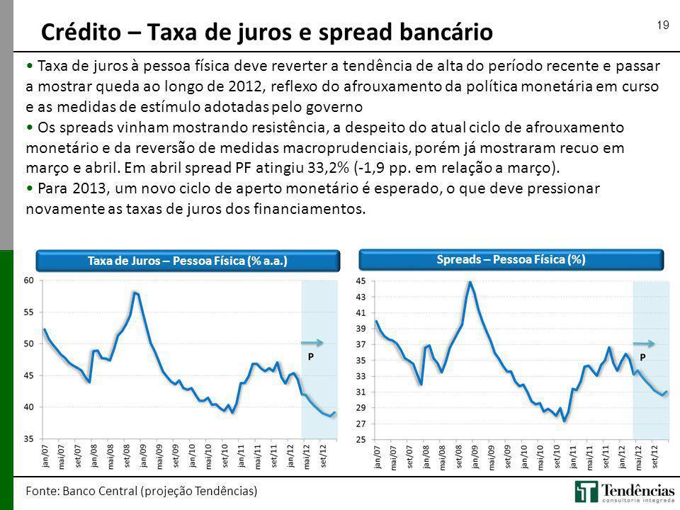 19 Crédito – Taxa de juros e spread bancário Fonte: Banco Central (projeção Tendências) Taxa de juros à pessoa física deve reverter a tendência de alt