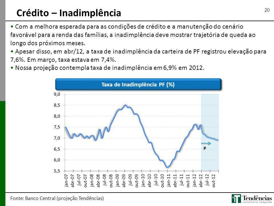 20 Crédito – Inadimplência Fonte: Banco Central (projeção Tendências) Com a melhora esperada para as condições de crédito e a manutenção do cenário fa