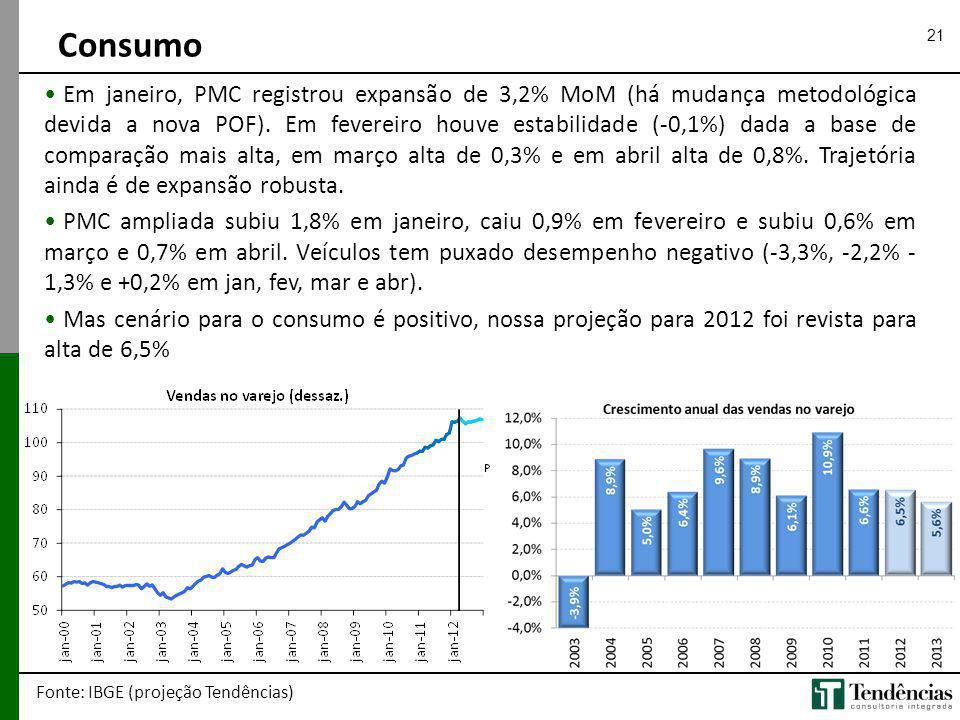 21 Em janeiro, PMC registrou expansão de 3,2% MoM (há mudança metodológica devida a nova POF). Em fevereiro houve estabilidade (-0,1%) dada a base de