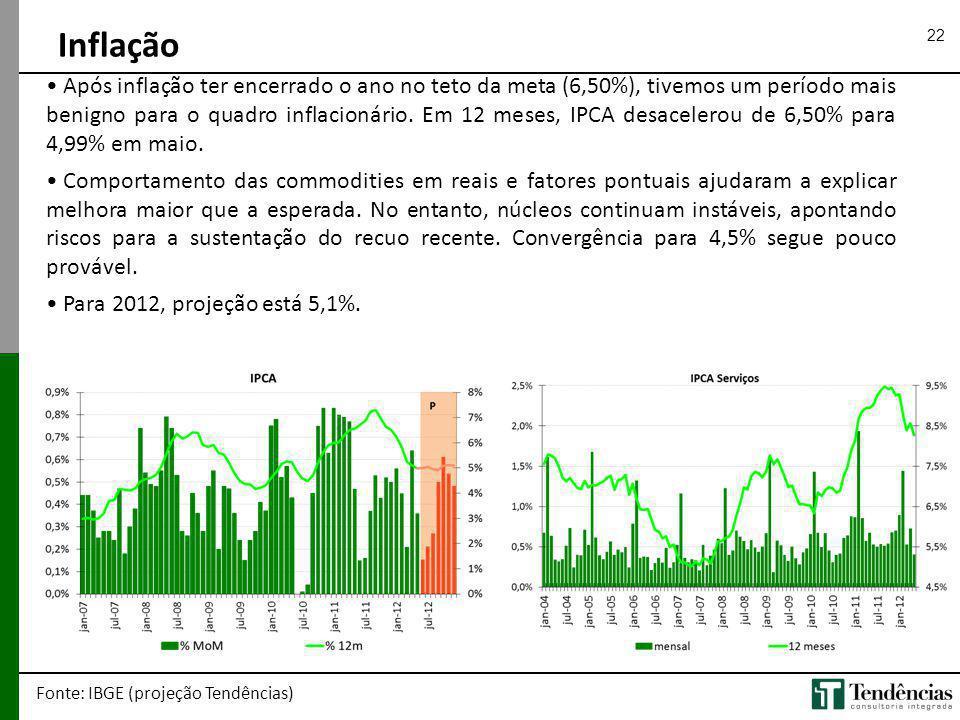 22 Inflação Fonte: IBGE (projeção Tendências) Após inflação ter encerrado o ano no teto da meta (6,50%), tivemos um período mais benigno para o quadro