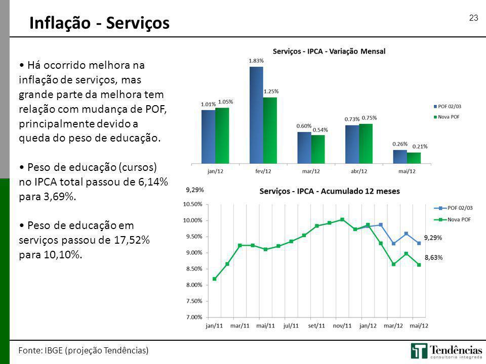 23 Inflação - Serviços Fonte: IBGE (projeção Tendências) Há ocorrido melhora na inflação de serviços, mas grande parte da melhora tem relação com muda