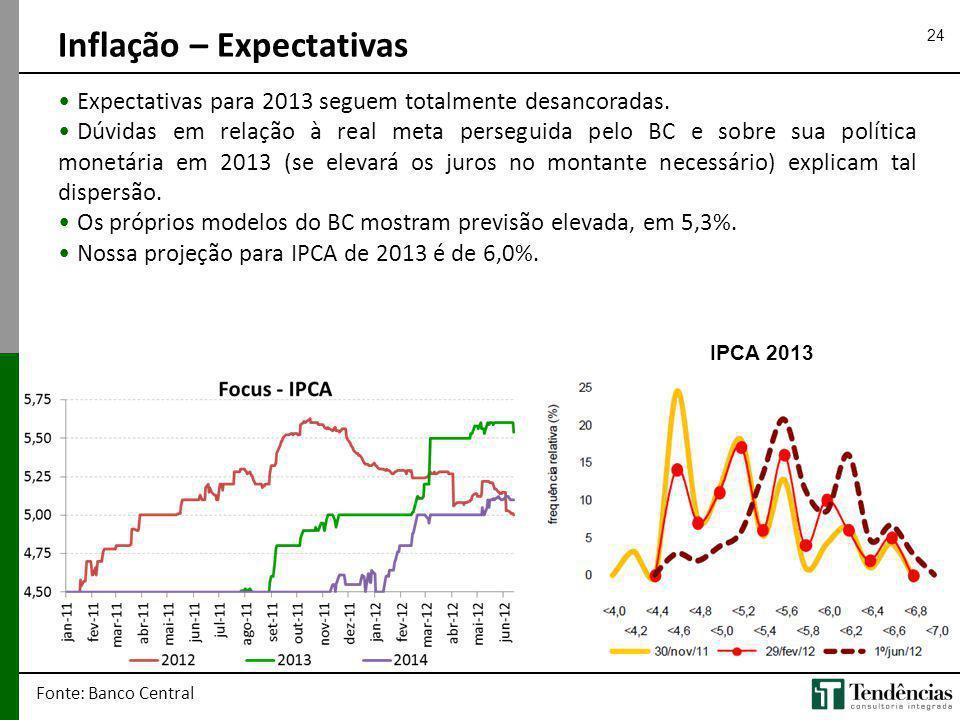 24 Fonte: Banco Central Expectativas para 2013 seguem totalmente desancoradas. Dúvidas em relação à real meta perseguida pelo BC e sobre sua política
