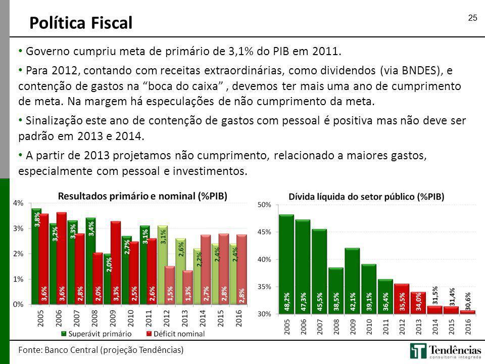 25 Política Fiscal Fonte: Banco Central (projeção Tendências) Governo cumpriu meta de primário de 3,1% do PIB em 2011. Para 2012, contando com receita