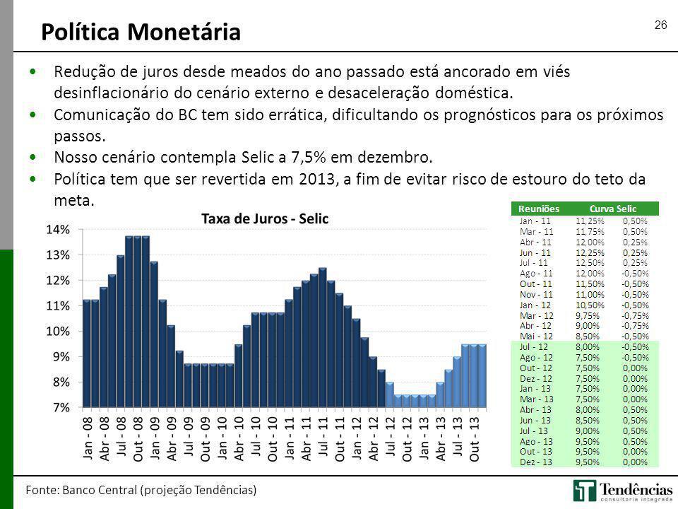 26 Redução de juros desde meados do ano passado está ancorado em viés desinflacionário do cenário externo e desaceleração doméstica. Comunicação do BC