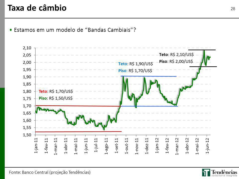 28 Estamos em um modelo de Bandas Cambiais? Taxa de câmbio Fonte: Banco Central (projeção Tendências)