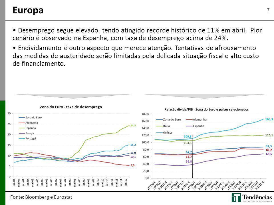 7 Desemprego segue elevado, tendo atingido recorde histórico de 11% em abril. Pior cenário é observado na Espanha, com taxa de desemprego acima de 24%