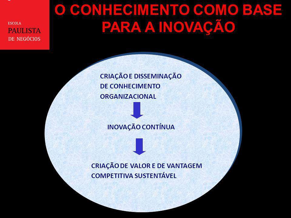 CRIAÇÃO E DISSEMINAÇÃO DE CONHECIMENTO ORGANIZACIONAL INOVAÇÃO CONTÍNUA CRIAÇÃO DE VALOR E DE VANTAGEM COMPETITIVA SUSTENTÁVEL O CONHECIMENTO COMO BAS