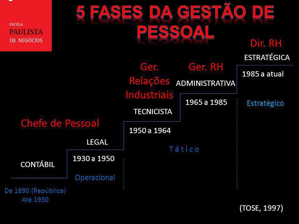 De 1890 (República) Até 1930 1930 a 1950 1950 a 1964 1965 a 1985 1985 a atual CONTÁBIL LEGAL TECNICISTA ADMINISTRATIVA ESTRATÉGICA (TOSE, 1997) Chefe