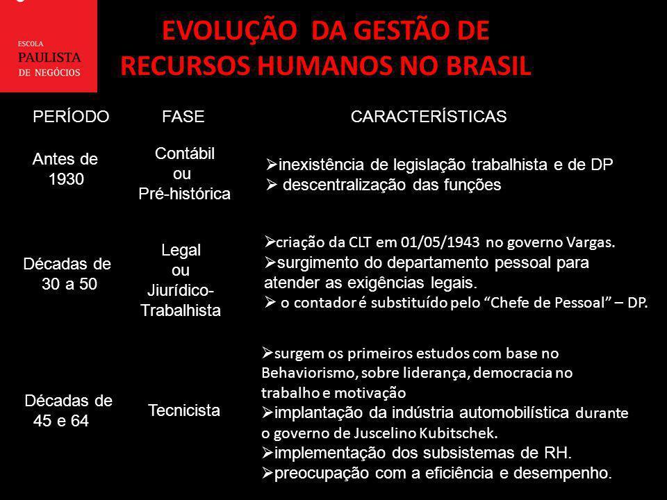 EVOLUÇÃO DA GESTÃO DE RECURSOS HUMANOS NO BRASIL PERÍODOFASECARACTERÍSTICAS Antes de Antes de 1930 1930 ContábilouPré-histórica inexistência de legisl