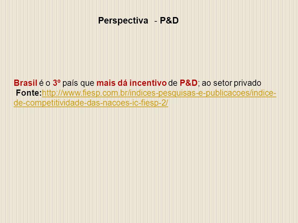 Perspectiva - P&D Brasil é o 3º país que mais dá incentivo de P&D; ao setor privado Fonte:http://www.fiesp.com.br/indices-pesquisas-e-publicacoes/indice- de-competitividade-das-nacoes-ic-fiesp-2/http://www.fiesp.com.br/indices-pesquisas-e-publicacoes/indice- de-competitividade-das-nacoes-ic-fiesp-2/