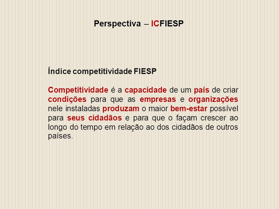 Perspectiva – ICFIESP Índice competitividade FIESP Competitividade é a capacidade de um país de criar condições para que as empresas e organizações nele instaladas produzam o maior bem-estar possível para seus cidadãos e para que o façam crescer ao longo do tempo em relação ao dos cidadãos de outros países.