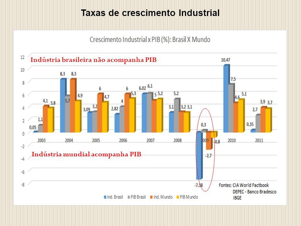 Indústria brasileira não acompanha PIB Indústria mundial acompanha PIB