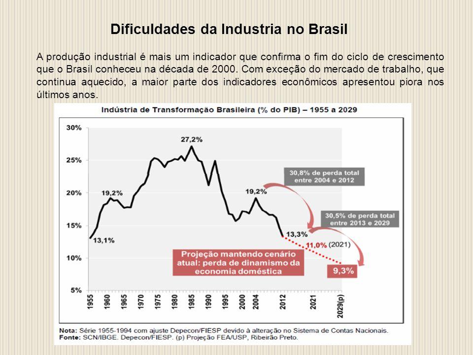 Dificuldades da Industria no Brasil A produção industrial é mais um indicador que confirma o fim do ciclo de crescimento que o Brasil conheceu na década de 2000.