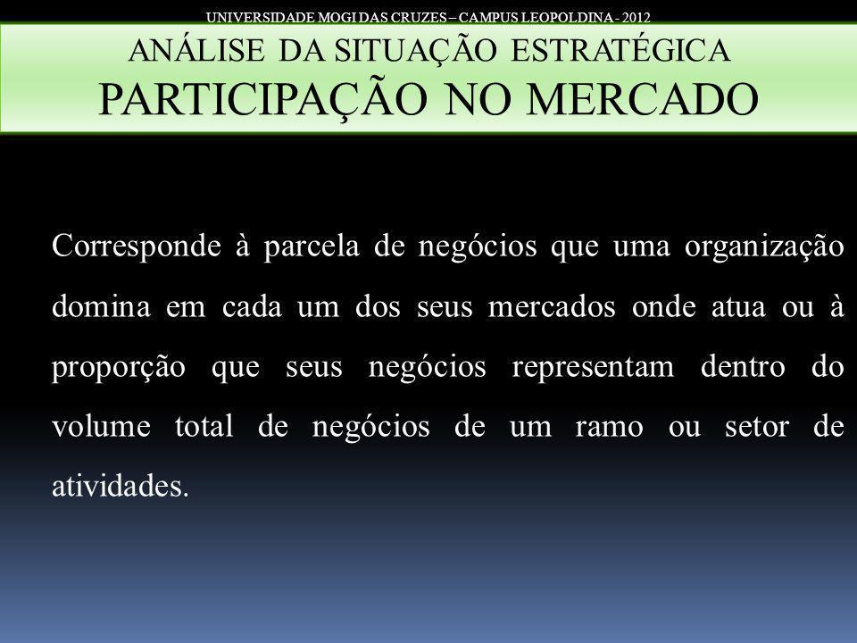 UNIVERSIDADE MOGI DAS CRUZES – CAMPUS LEOPOLDINA - 2012 ANÁLISE DA SITUAÇÃO ESTRATÉGICA PARTICIPAÇÃO NO MERCADO Corresponde à parcela de negócios que