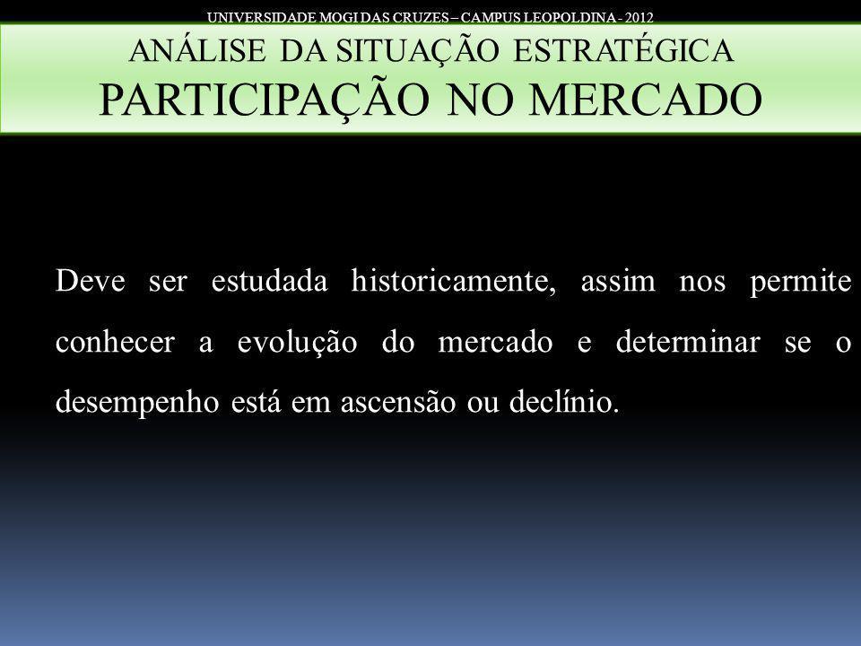 UNIVERSIDADE MOGI DAS CRUZES – CAMPUS LEOPOLDINA - 2012 ANÁLISE DA SITUAÇÃO ESTRATÉGICA PARTICIPAÇÃO NO MERCADO Deve ser estudada historicamente, assi