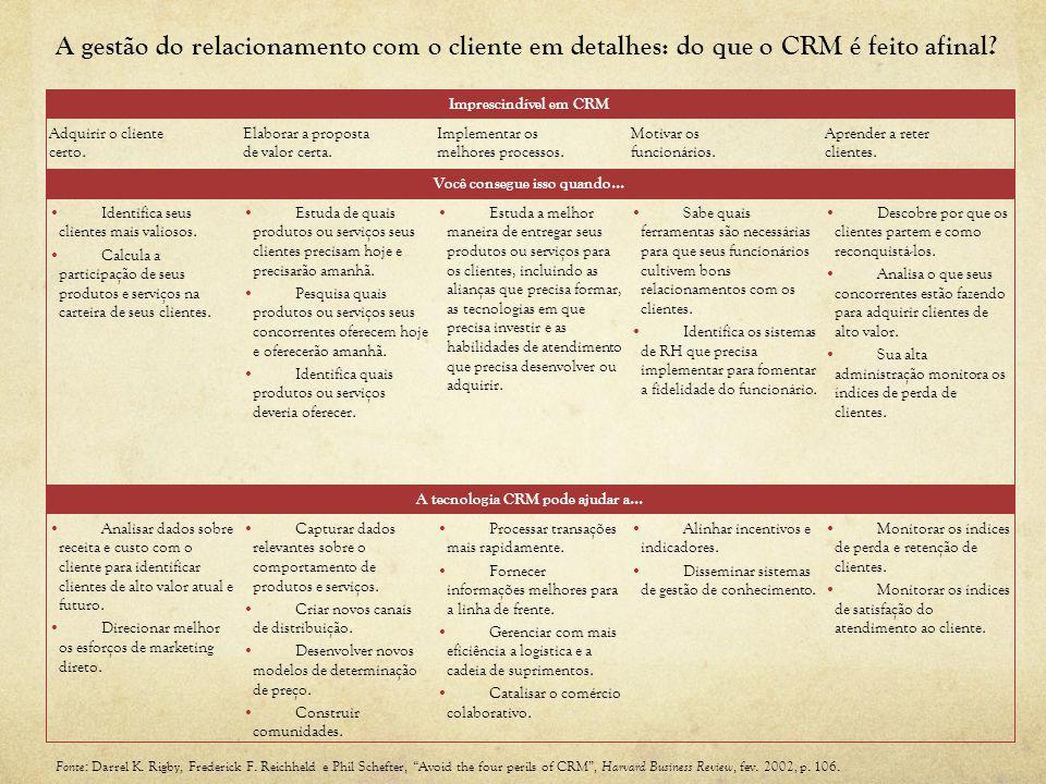 A gestão do relacionamento com o cliente em detalhes: do que o CRM é feito afinal? Fonte: Darrel K. Rigby, Frederick F. Reichheld e Phil Schefter, Avo
