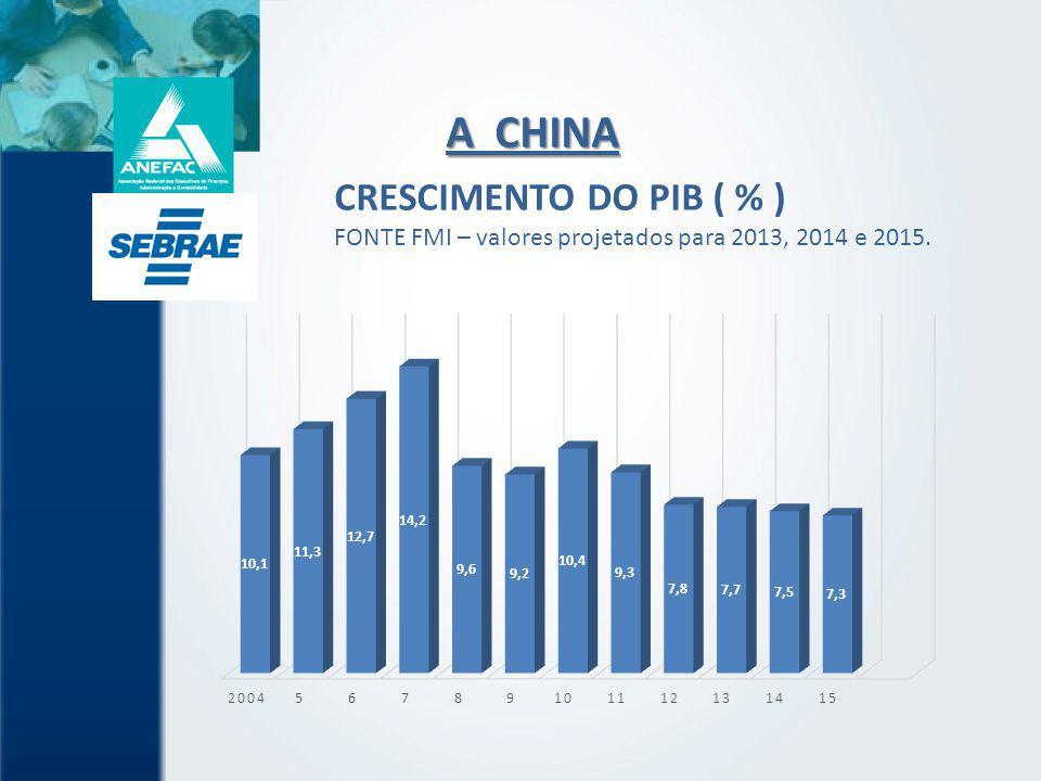 CRESCIMENTO DO PIB ( % ) FONTE FMI – valores projetados para 2013, 2014 e 2015.