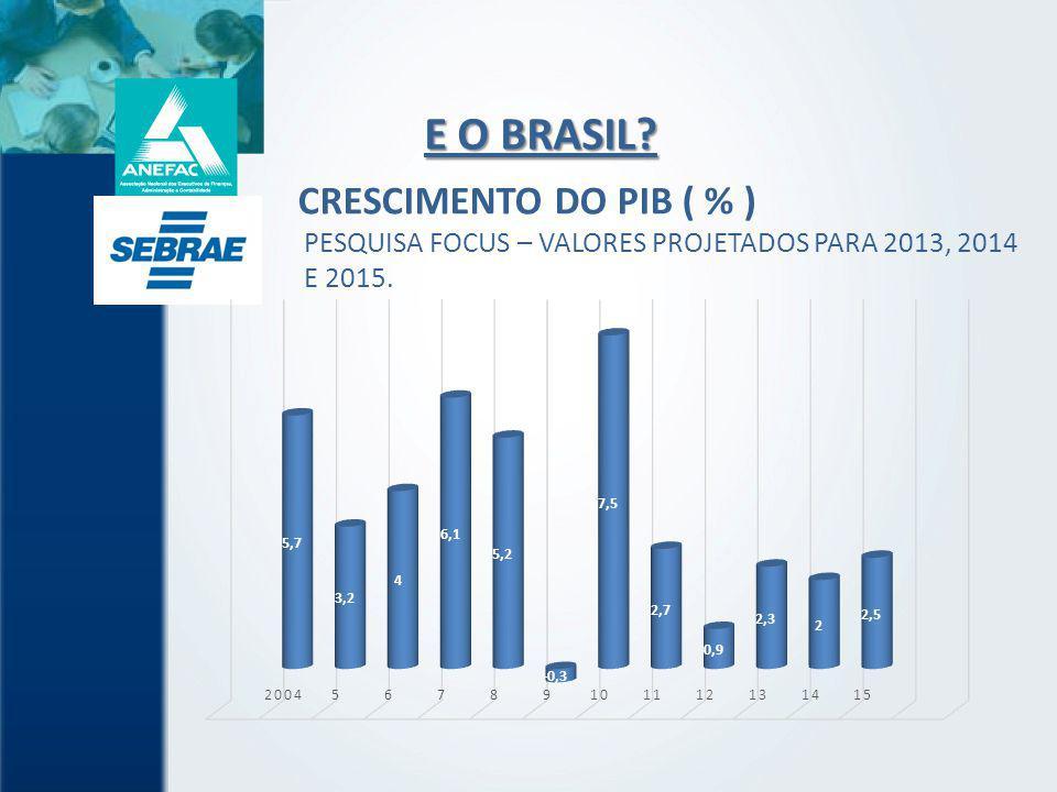 E O BRASIL CRESCIMENTO DO PIB ( % ) PESQUISA FOCUS – VALORES PROJETADOS PARA 2013, 2014 E 2015.