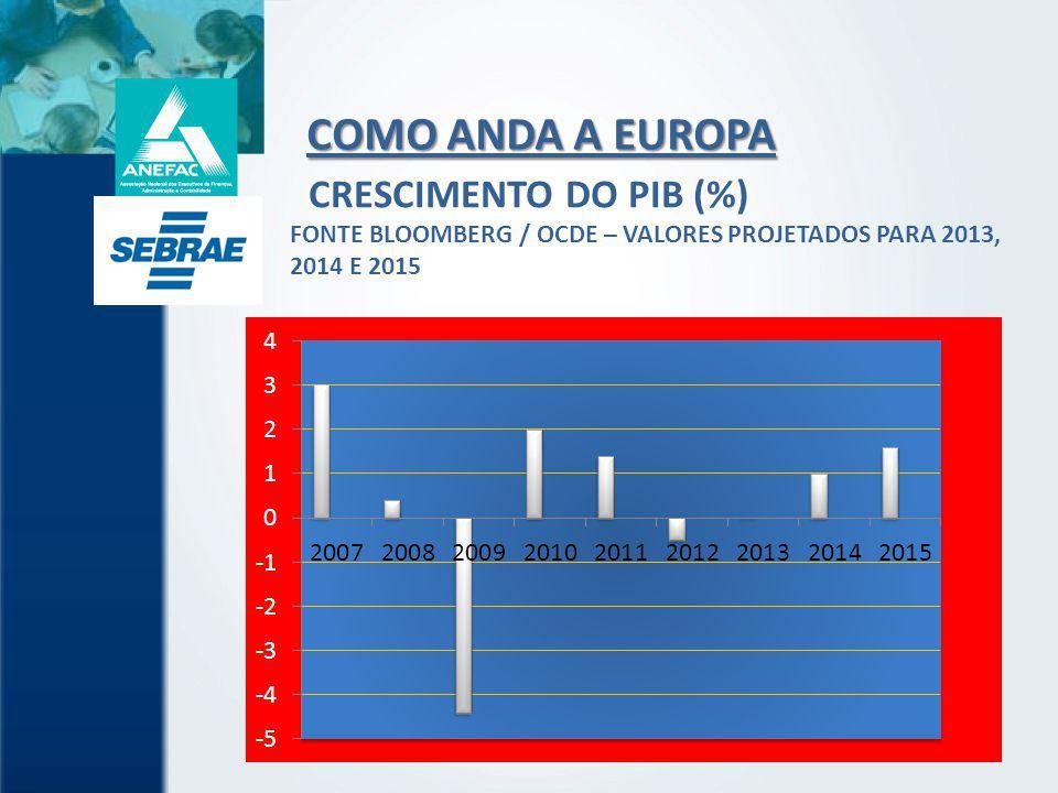 CRESCIMENTO DO PIB (%) FONTE BLOOMBERG / OCDE – VALORES PROJETADOS PARA 2013, 2014 E 2015
