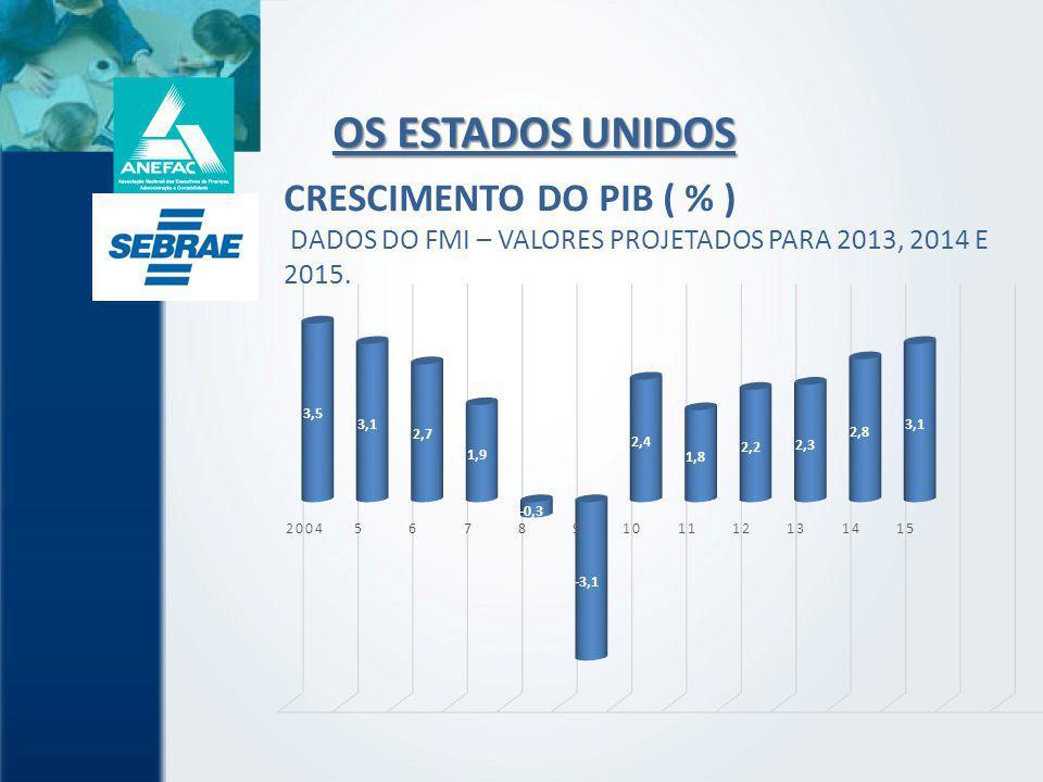 CRESCIMENTO DO PIB ( % ) DADOS DO FMI – VALORES PROJETADOS PARA 2013, 2014 E 2015.