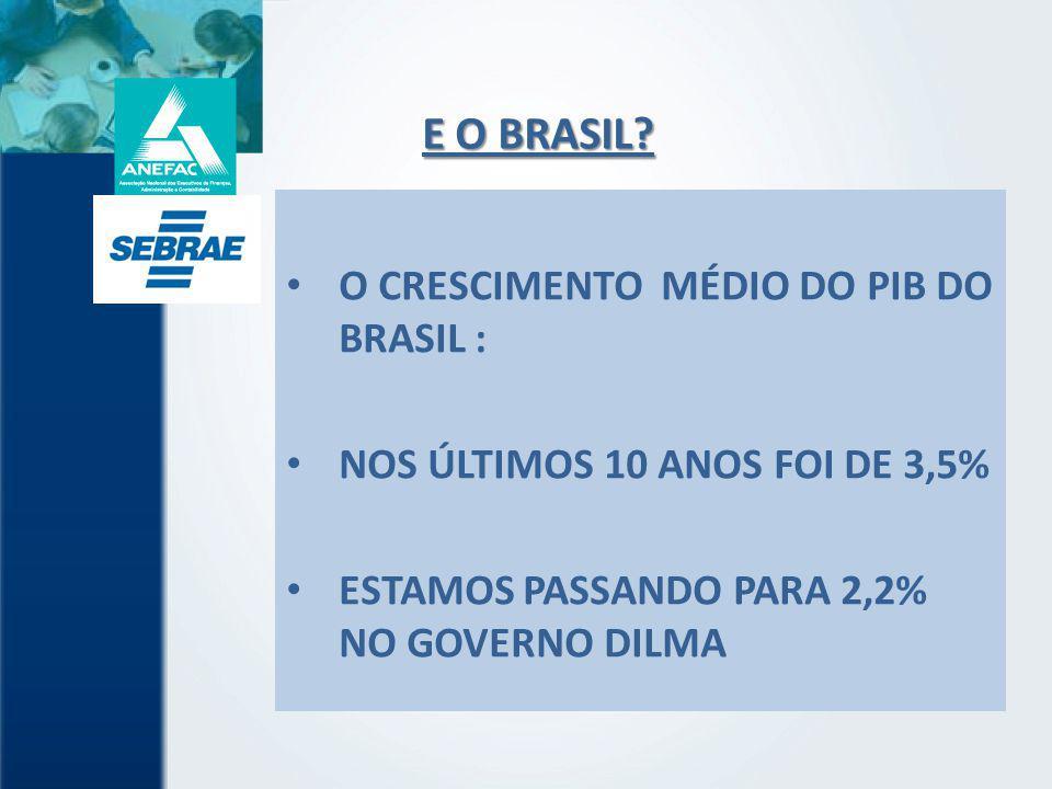 E O BRASIL? O CRESCIMENTO MÉDIO DO PIB DO BRASIL : NOS ÚLTIMOS 10 ANOS FOI DE 3,5% ESTAMOS PASSANDO PARA 2,2% NO GOVERNO DILMA